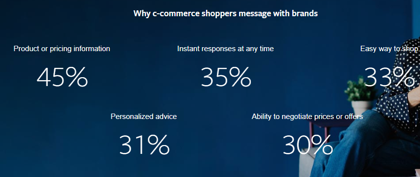 Facebook Conversational Commerce Study
