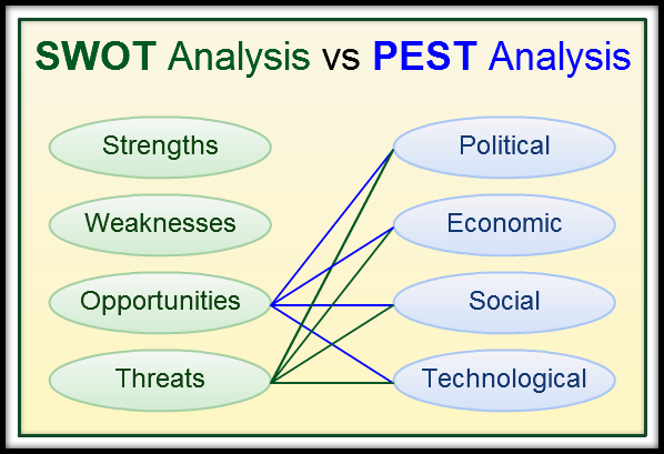 SWOT vs PEST Analysis - App Store Optimization.