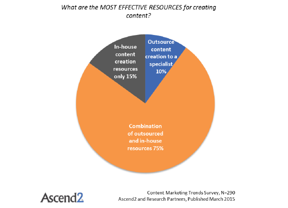 51 content marketing stats from across the globe for for Content marketing agency