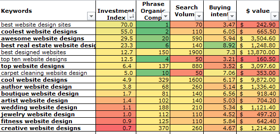 Progressive keyword research