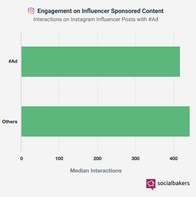 Influencer Marketing: 14 Things To Know In 2019 - Indus Net