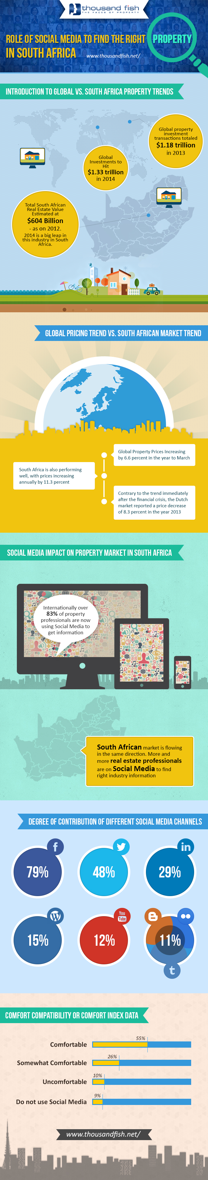 Social Media Impact On Real Estate